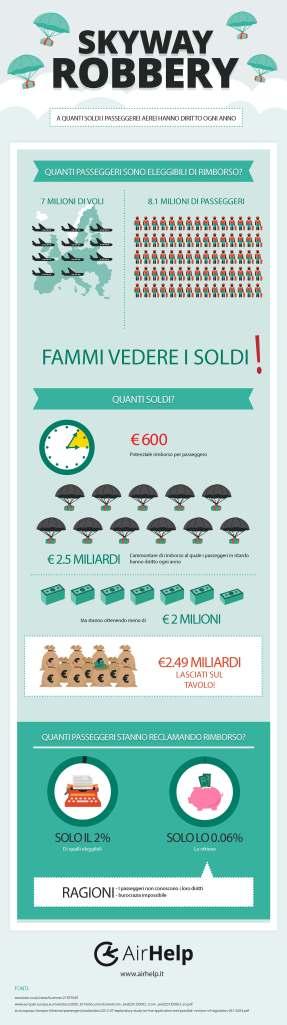 Infograficarimborsiaerei